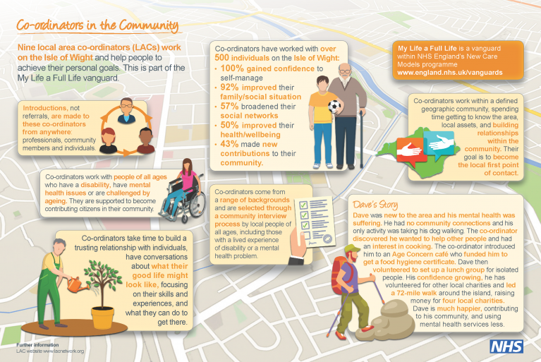 care_coordinators_infographic