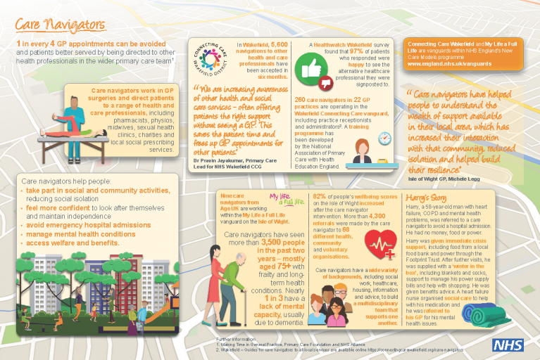care_navigators_infographic