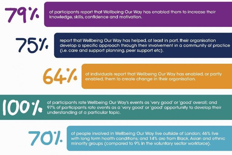 Impact report key stats