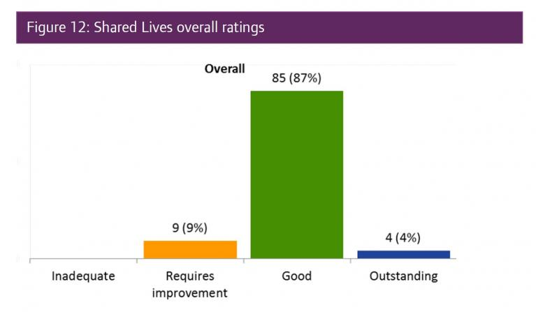 Shared Lives CQC results